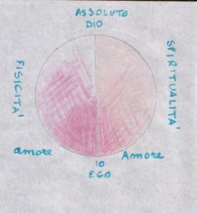 Il cerchio dell'evoluzione